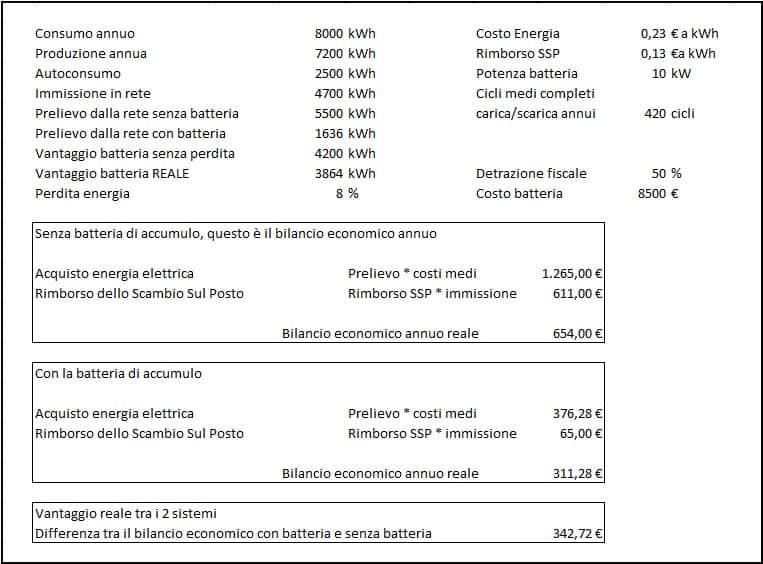 accumulo fotovoltaico questi sono i numeri veri che emergono dall'analisi costi benefici